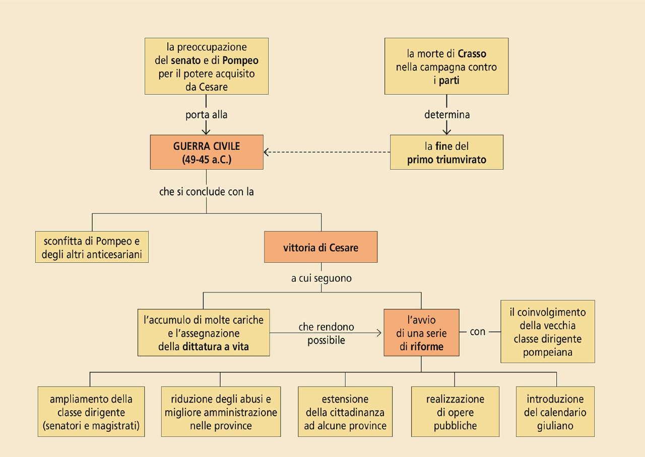 Il Calendario Romano Riassunto.Unita 13 L Eta Di Cesare